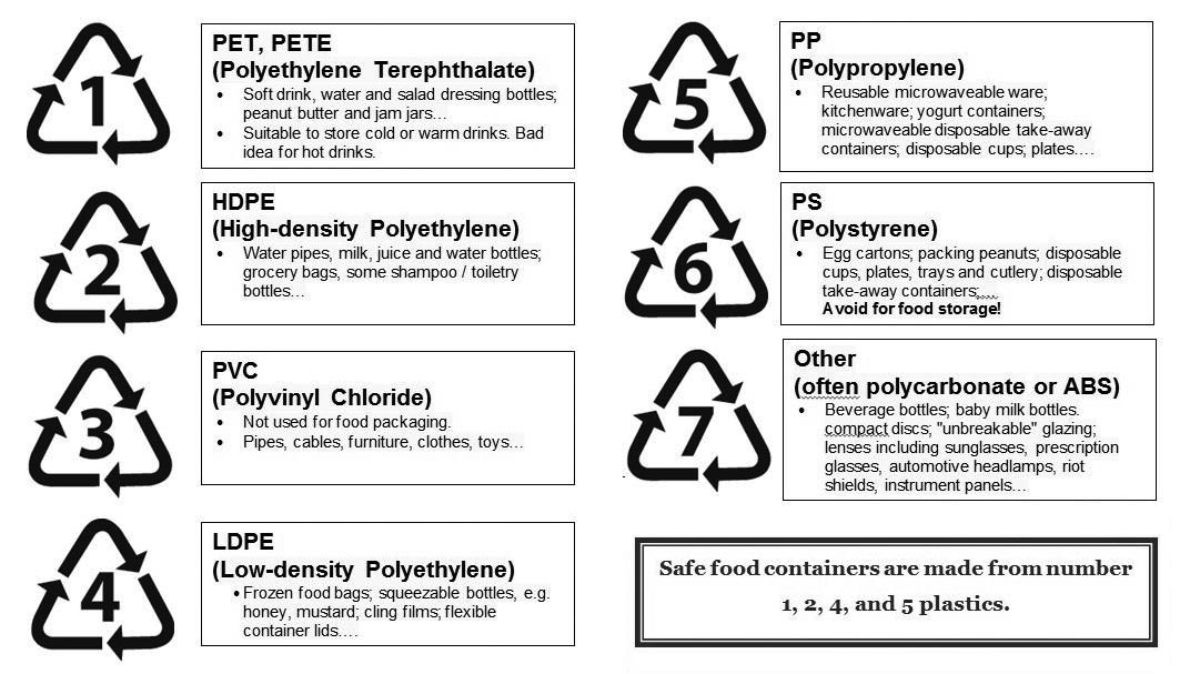 What Do Symbols On Recycling Plastics Mean Ntrs